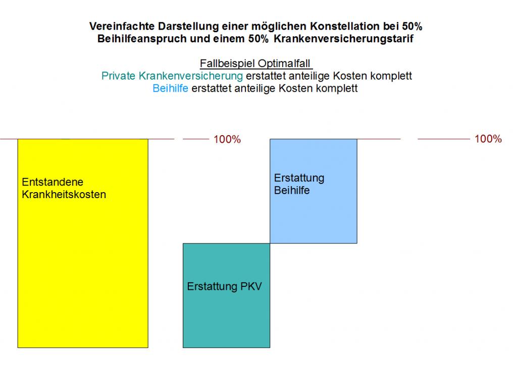 beihilfeergaenzung_optimalfall_pkv