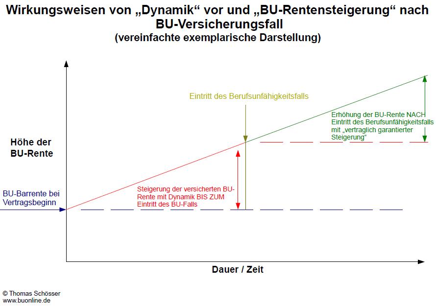 bu_dynamik_burentensteigerung_vereinfachte_darstellung