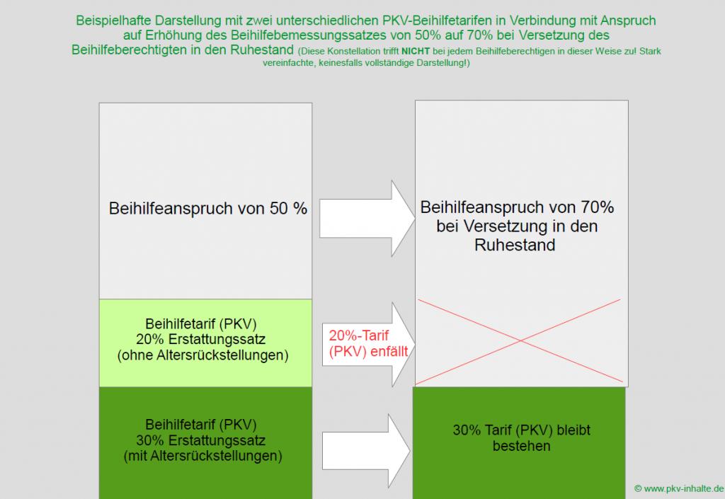 pkv_beamte_mit_erhoeten_beihilfebemessungssatz_im_ruhestand_beispiel