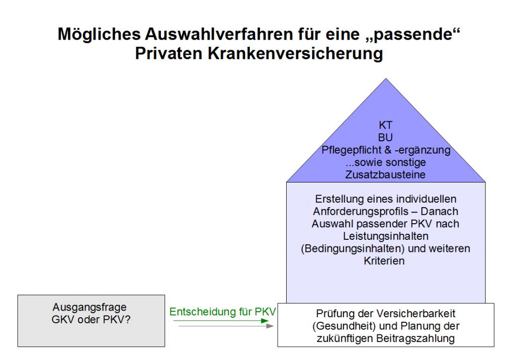 pkv_auswahlverfahren